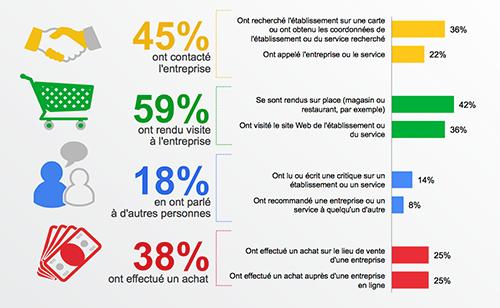 rapport de Google - recherche sur smartphones